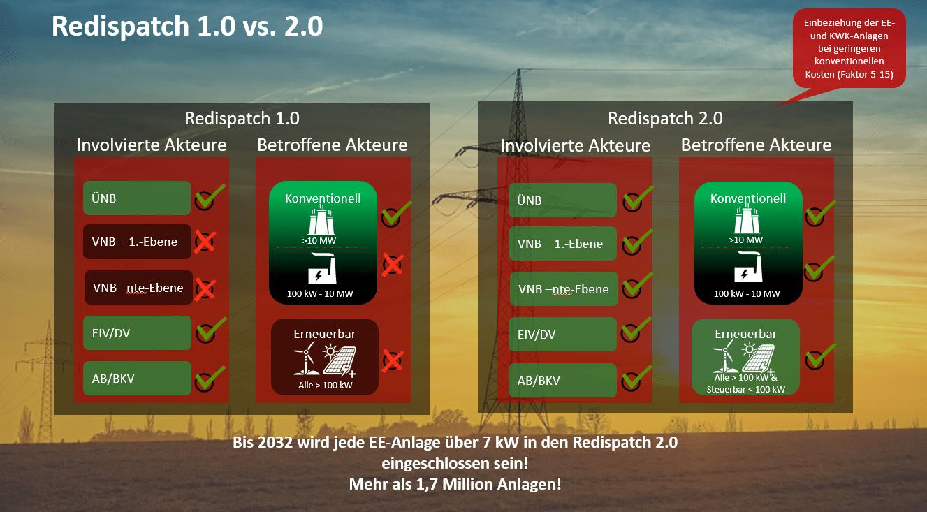 ERklärung Redispatch 1.0 vs. 2.0