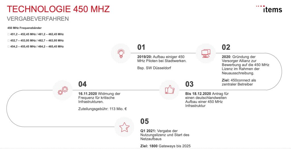 Historie der 450 MHz Frequenzvergabe in Deutschland in der Energiewirtschaft