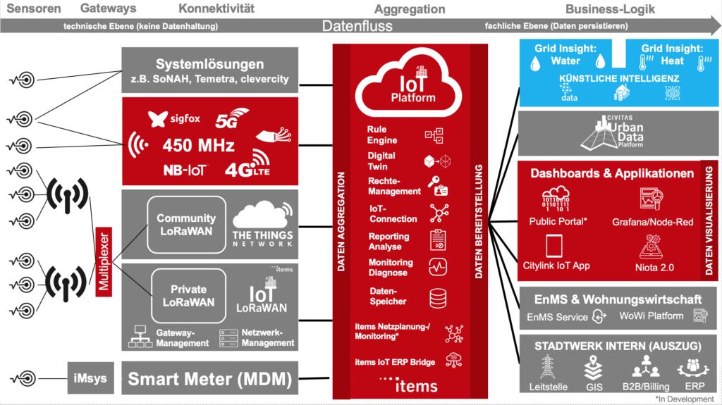 IT-Architektur zur Integration der 450 MHz Frequenz bei der items GmbH