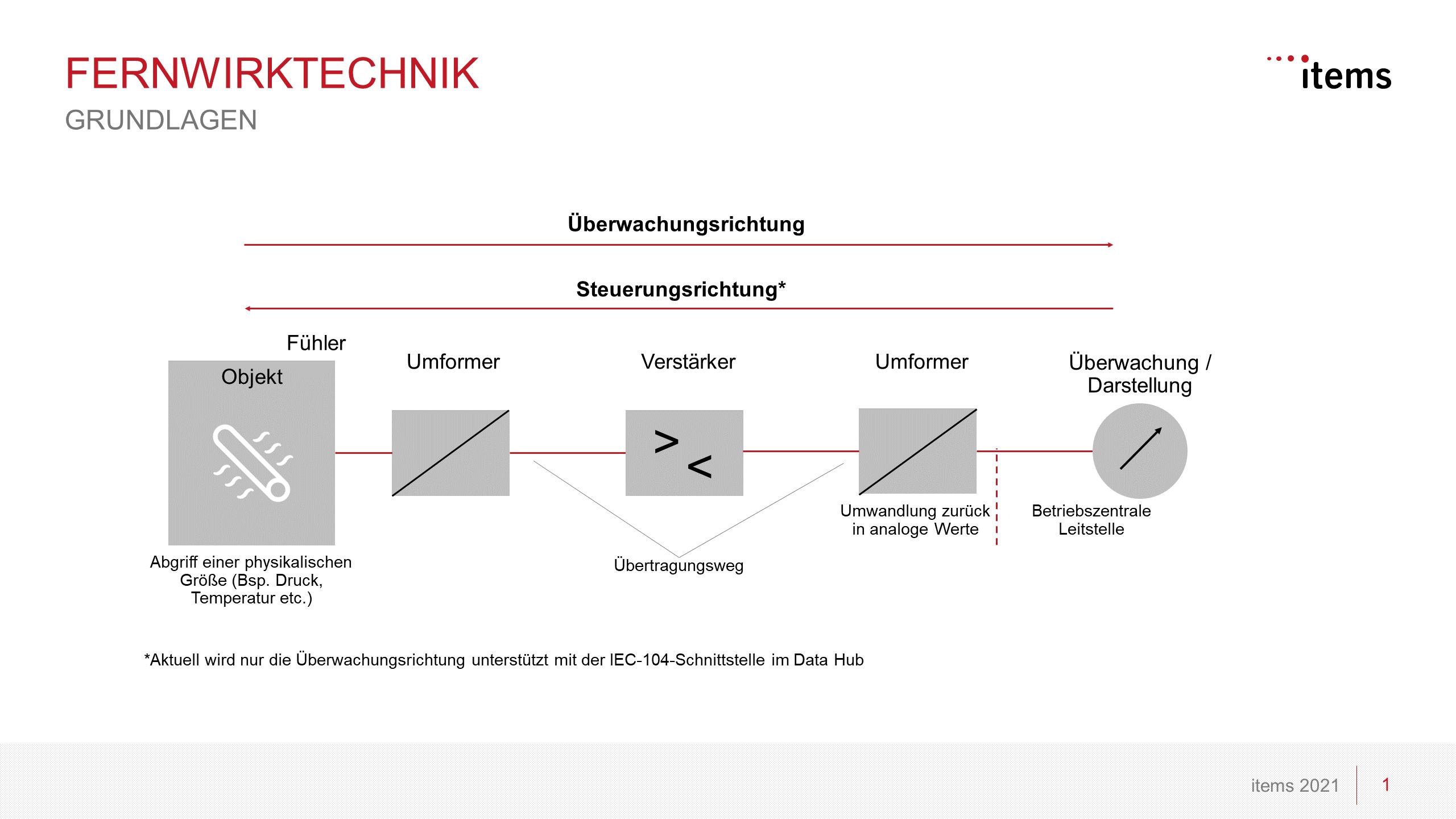 Grundlegende Beschreibung der Fernwirktechnik