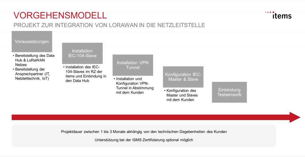 Projektstruktur zur Integration von LoRaWAN