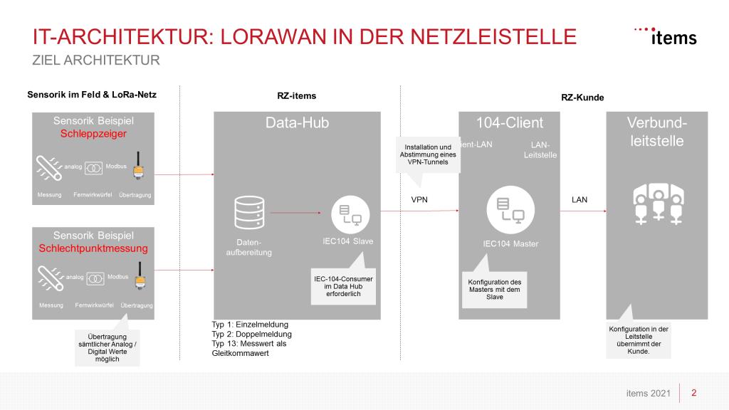 IT-Architektur der Netzleitstelle mit LoRaWAN